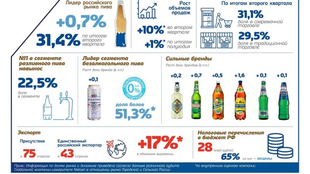 На российском пивоваренном рынке «Балтика» и ее филиалы укрепляют лидерские позиции
